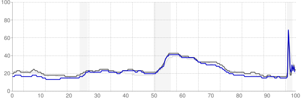 Louisville, Kentucky monthly unemployment rate chart